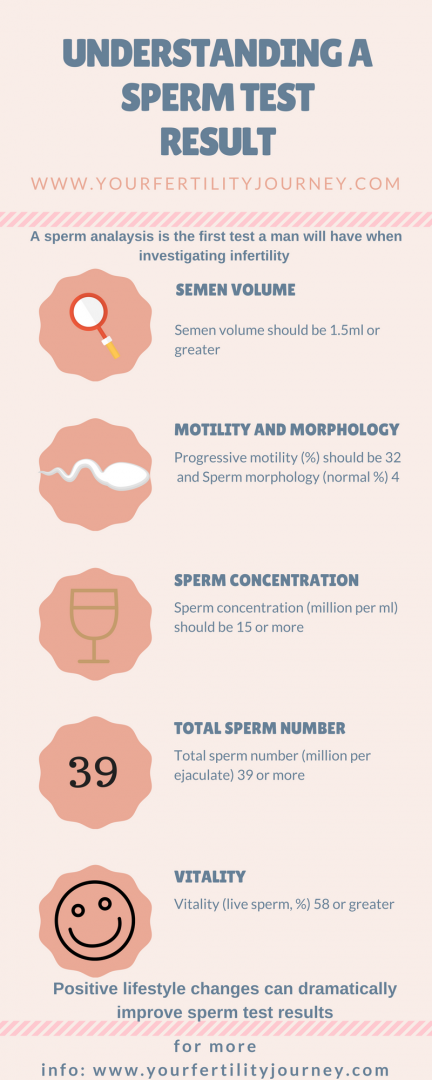 Understanding a sperm test result